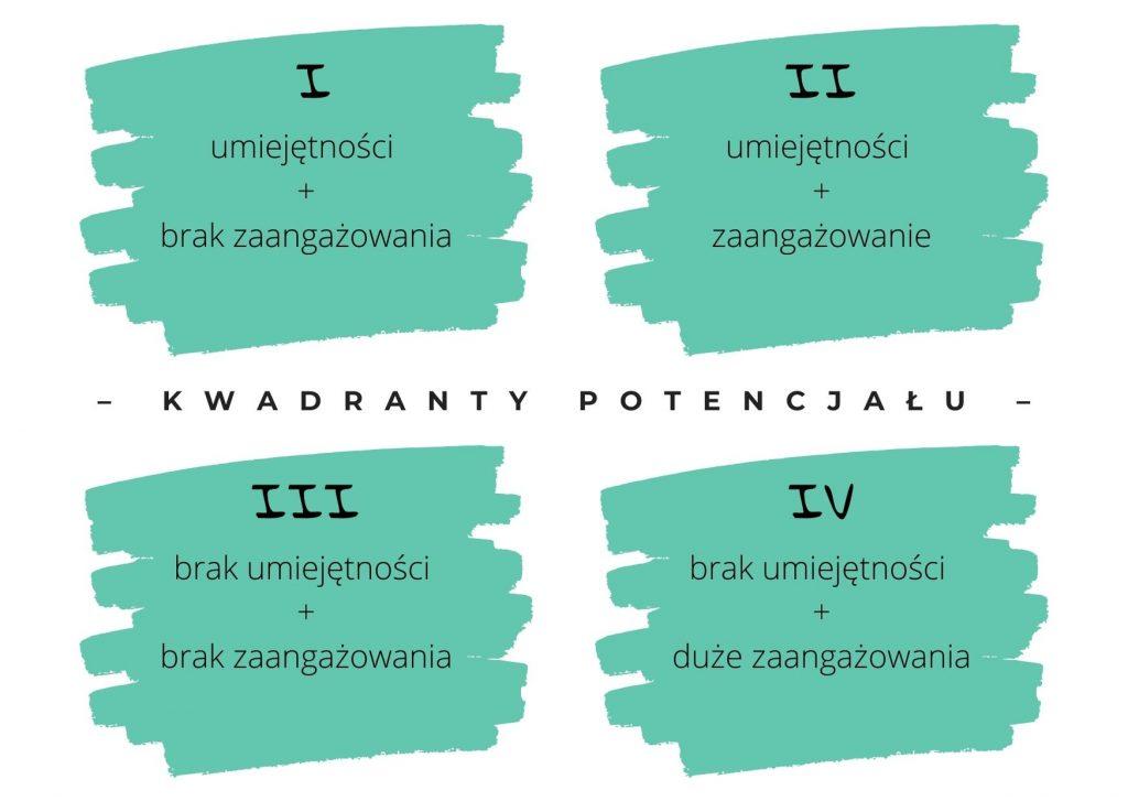 Rafał Markiewicz - coach - coaching - rozwój - osobisty -kwadranty potencału